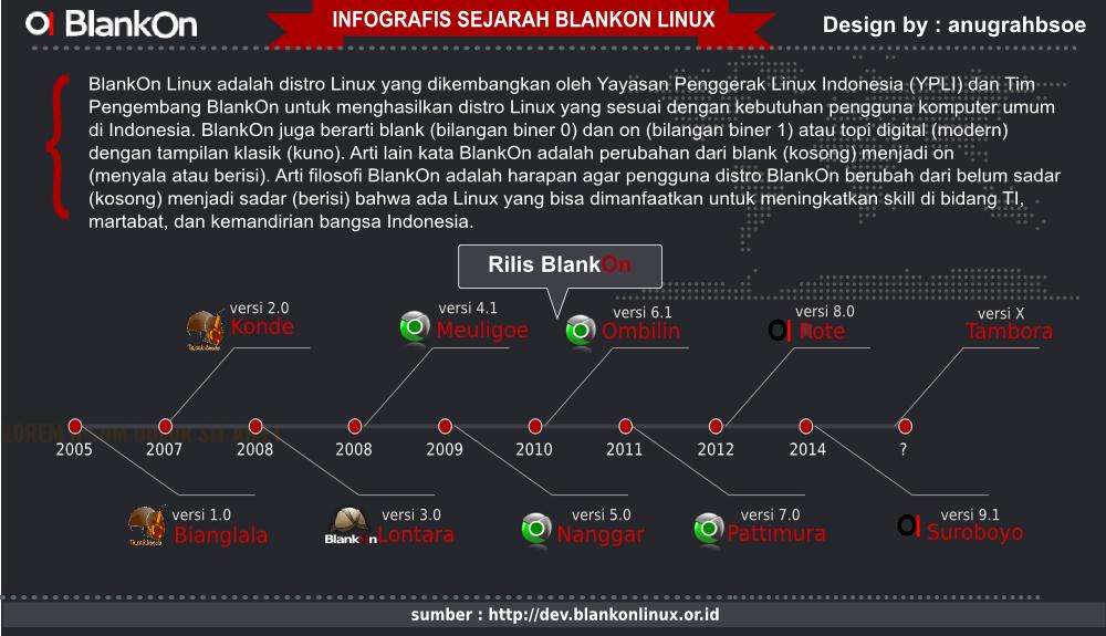 infografikblankon